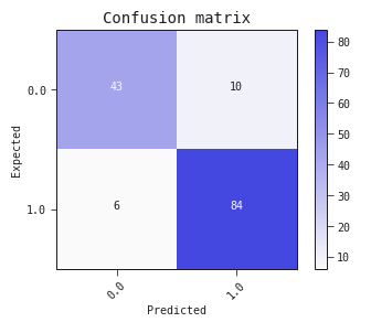 Confusion Matrix with 10 false positives